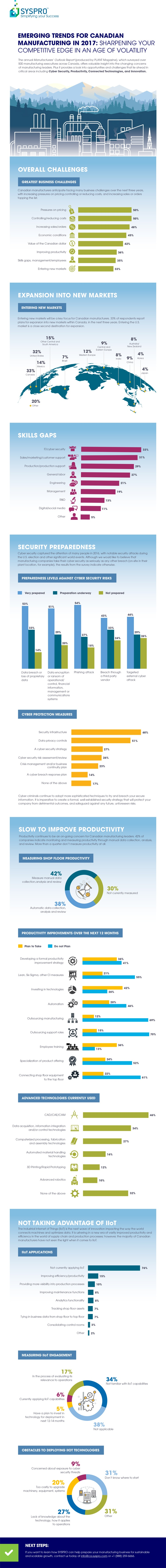 SYSPRO_Canada_Emerging_Trends_for_Canadian_Manufacturing_in_2017_Infographic_FINAL_750px.jpg